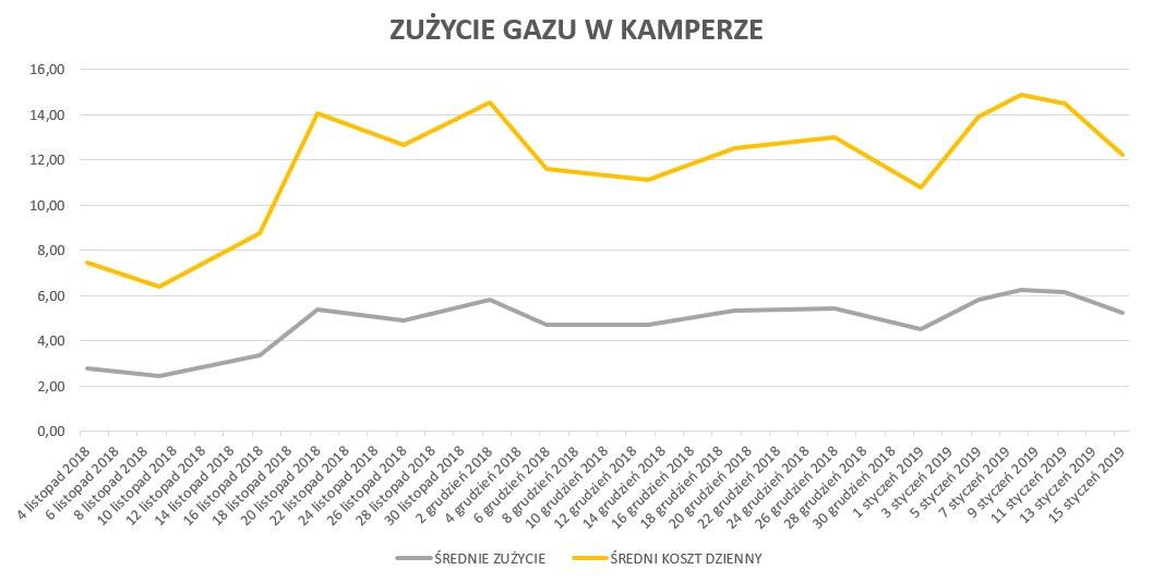 Zużycie gazu w kamperze (11.2018-01.2019)