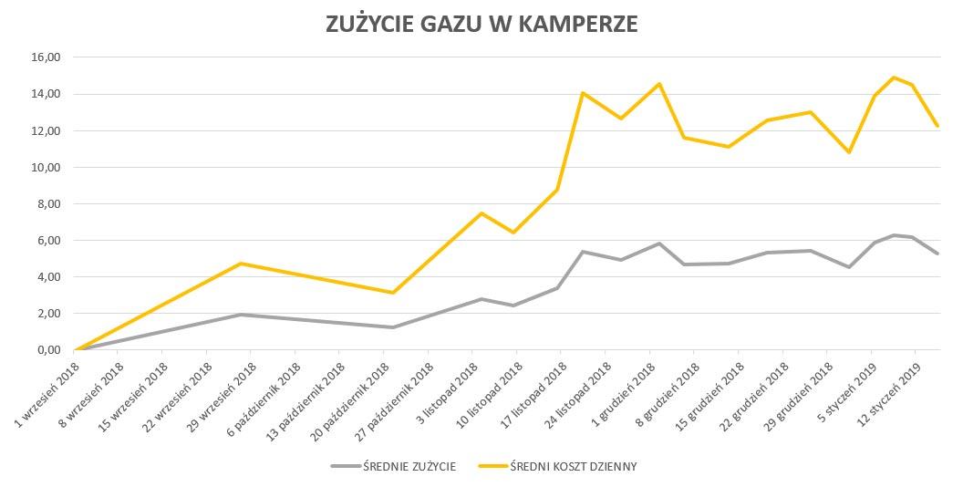 Zużycie gazu w kamperze (09.2018-01.2019)
